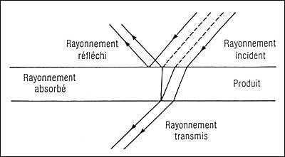 Concept+ explication rayonnement IR