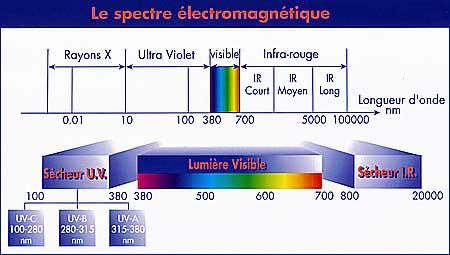 Concept+ explication rayonnement